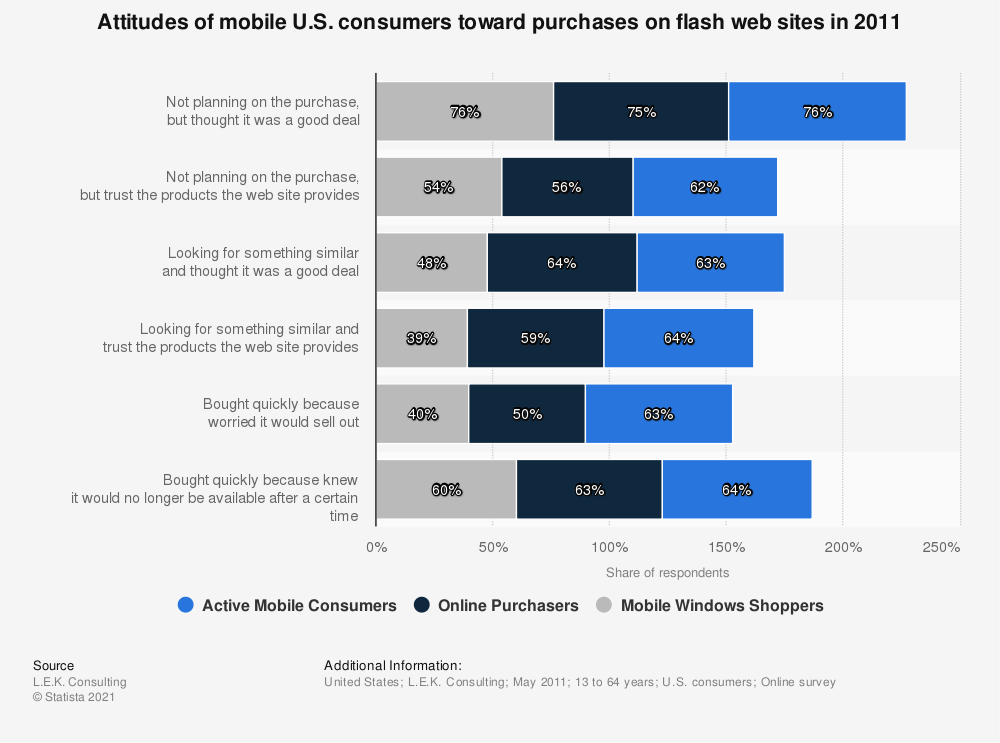Statistic: Attitudes of mobile U.S. consumers toward purchases on flash web sites in 2011 | Statista