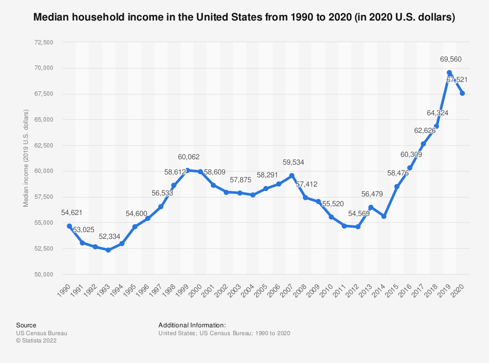 Statistic: Average (median) household income in the United States from 1990 to 2016 (in U.S. dollars) | Statista