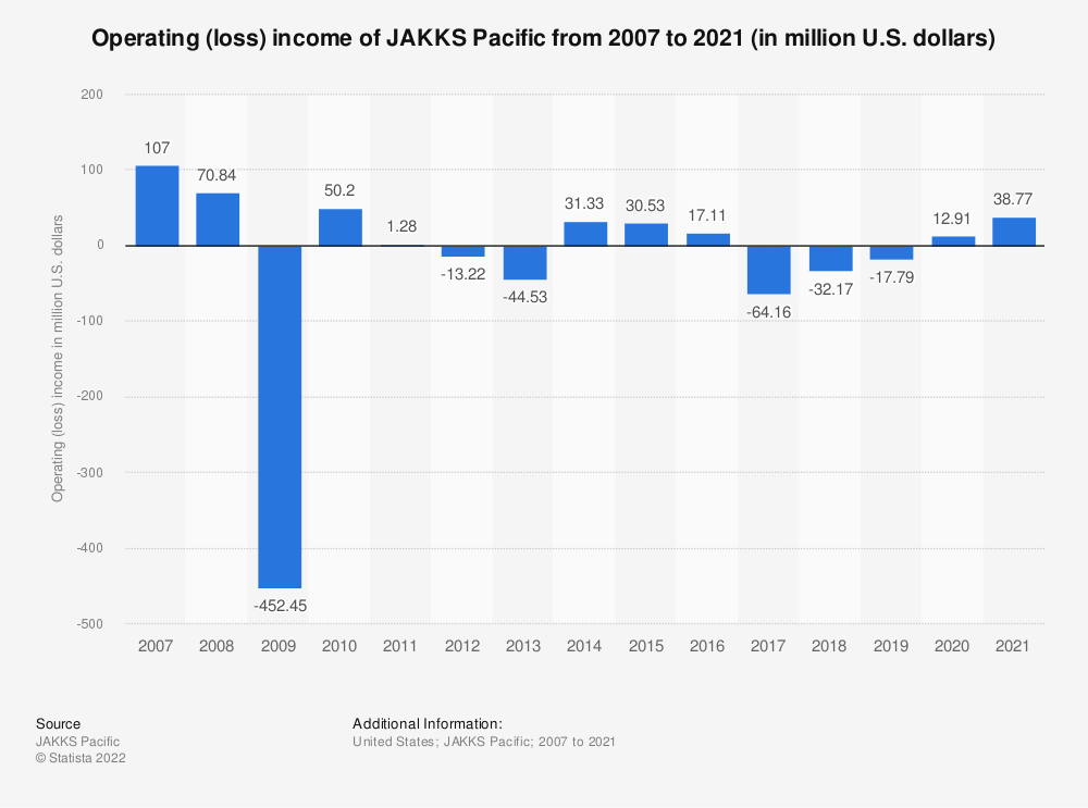 Statistic: Operating (loss) income of JAKKS Pacific from 2007 to 2018 (in million U.S. dollars) | Statista