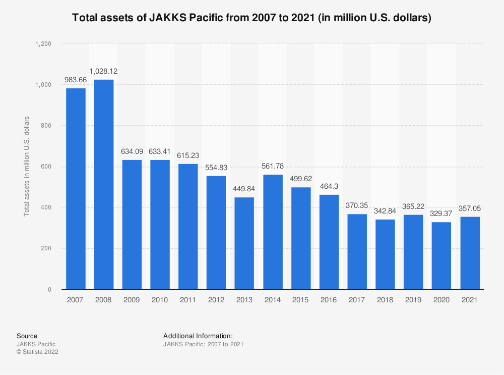 Statistic: Total assets of JAKKS Pacific from 2007 to 2018 (in million U.S. dollars) | Statista