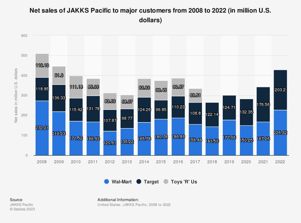 Statistic: Net sales of JAKKS Pacific to major customers from 2008 to 2018 (in million U.S. dollars) | Statista