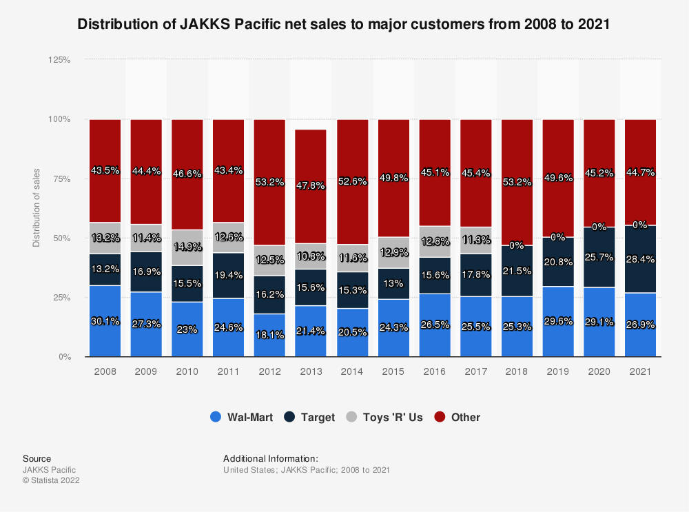 Statistic: Distribution of JAKKS Pacific net sales to major customers from 2008 to 2019 | Statista