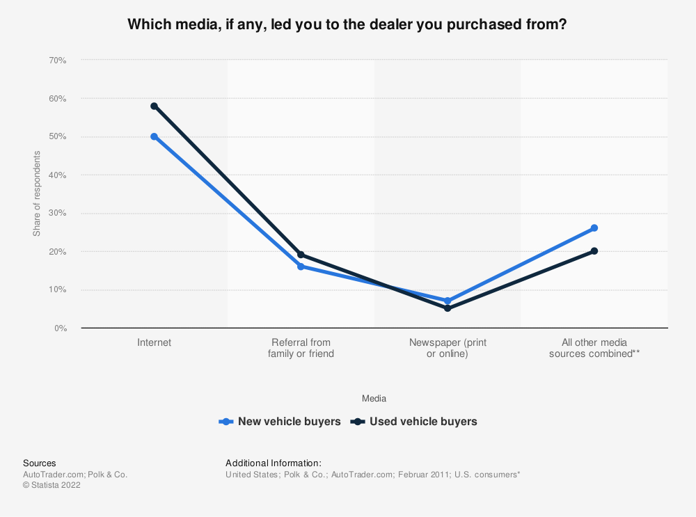 Statistic: Which media, if any, led you to the dealer you purchased from? | Statista