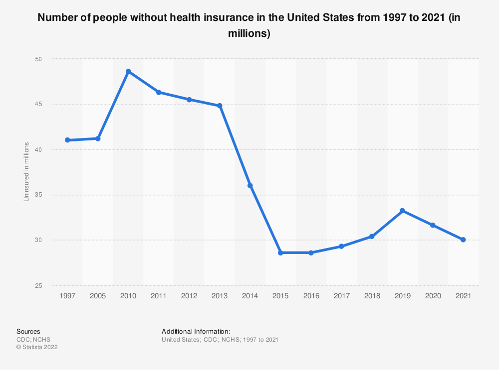 Statistic: Number of people without health insurance in the United States from 2010 to 2017 (in millions) | Statista