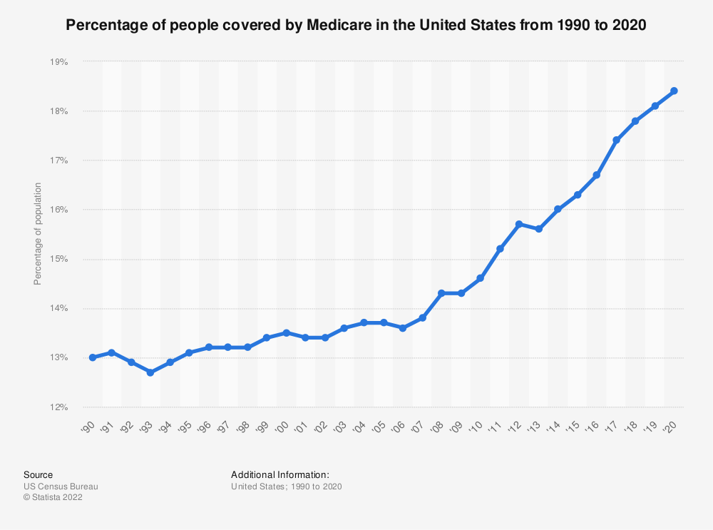Statistic: Percentage of people covered by Medicare in the United States from 1990 to 2018 | Statista