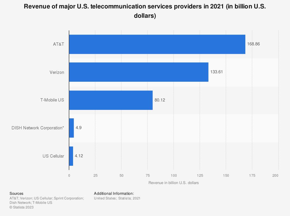 Statistic: Revenue of major U.S. telecommunication services providers in 2019 (in billion U.S. dollars) | Statista