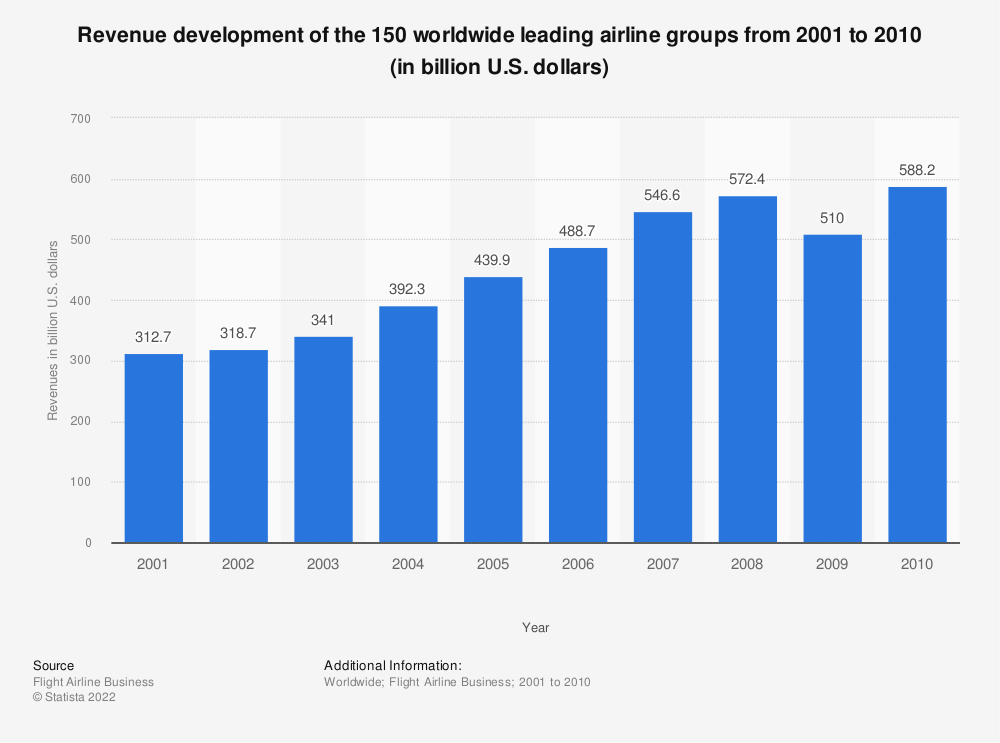 Statistic: Revenue development of the 150 worldwide leading airline groups from 2001 to 2010 (in billion U.S. dollars) | Statista