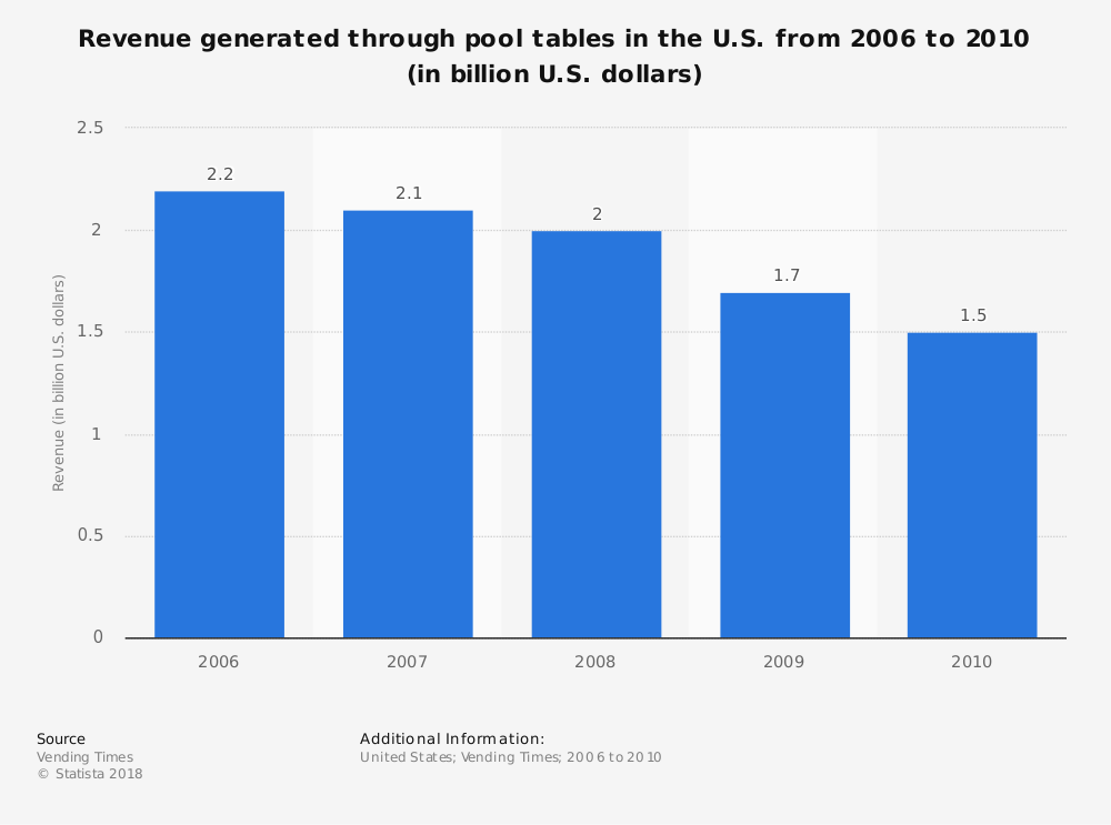 Statistic: Revenue generated through pool tables in the U.S. from 2006 to 2010 (in billion U.S. dollars) | Statista