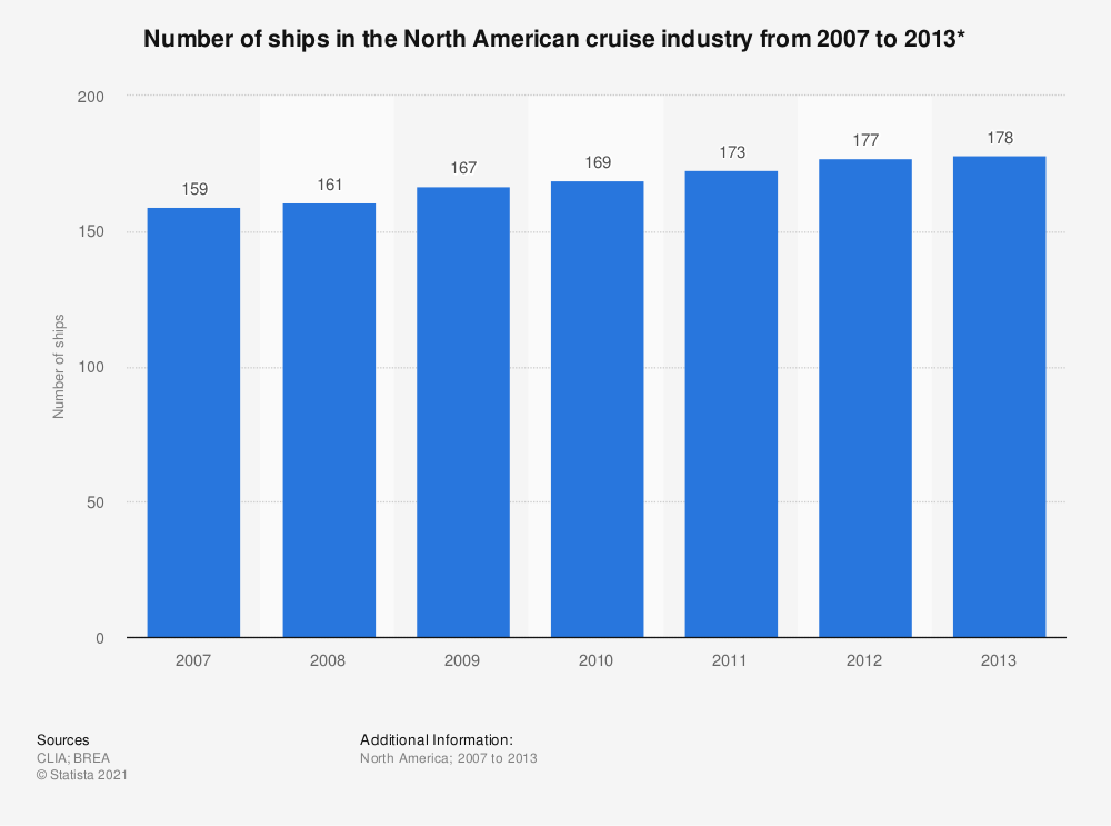 Statistic: Number of ships in the North American cruise industry from 2007 to 2013* | Statista