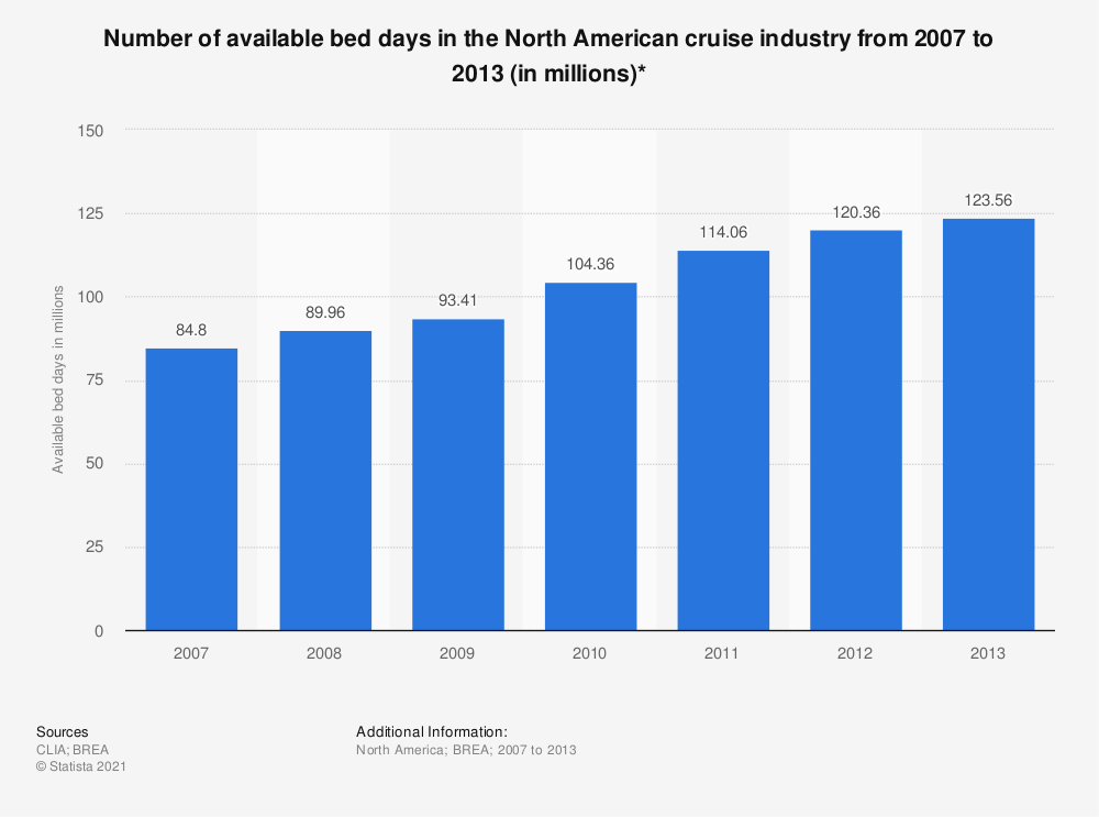 Statistic: Number of available bed days in the North American cruise industry from 2007 to 2013 (in millions)* | Statista