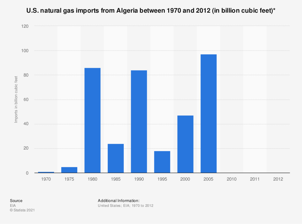 Statistic: U.S. natural gas imports from Algeria between 1970 and 2012 (in billion cubic feet)* | Statista