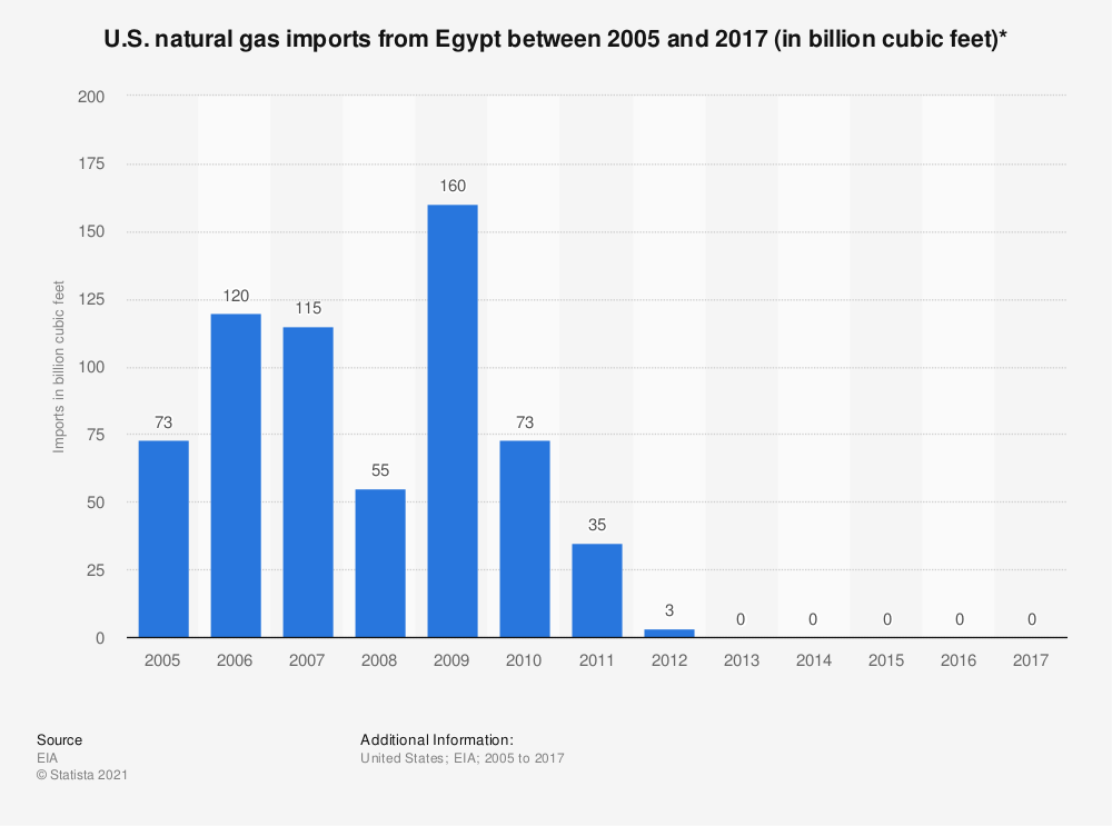 Statistic: U.S. natural gas imports from Egypt between 2005 and 2017 (in billion cubic feet)* | Statista