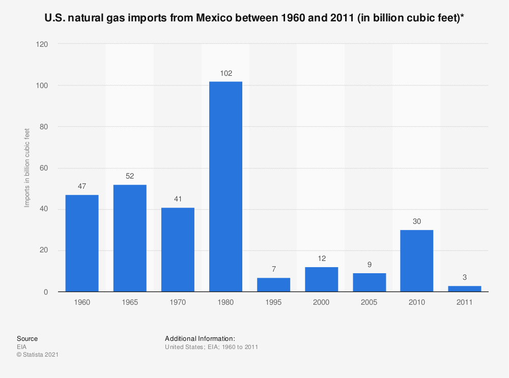 Statistic: U.S. natural gas imports from Mexico between 1960 and 2011 (in billion cubic feet)* | Statista