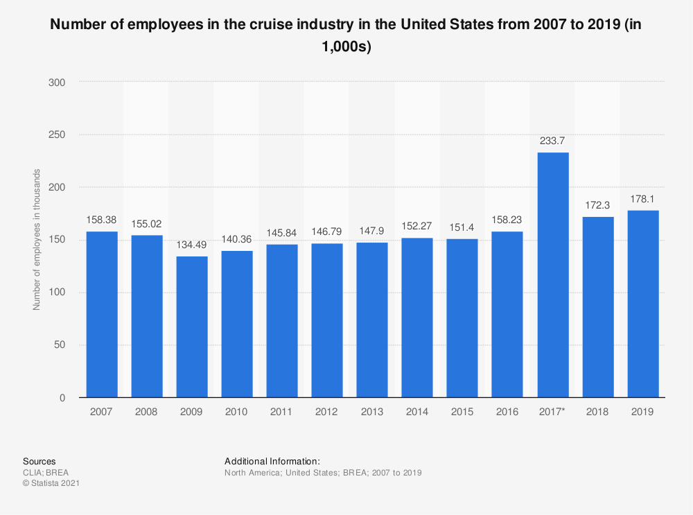 Statistic: Number of employees of the United States cruise industry from 2007 to 2017 (in thousands) | Statista