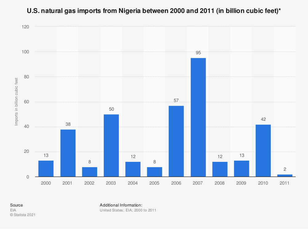 Statistic: U.S. natural gas imports from Nigeria between 2000 and 2011 (in billion cubic feet)* | Statista