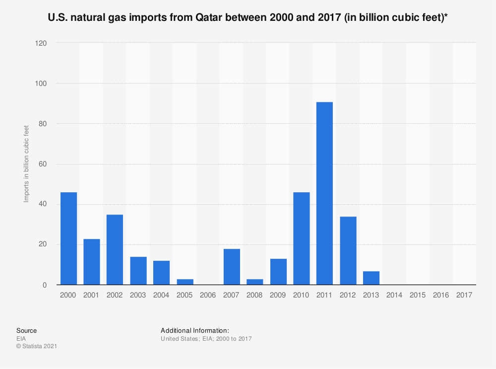 Statistic: U.S. natural gas imports from Qatar between 2000 and 2017 (in billion cubic feet)* | Statista
