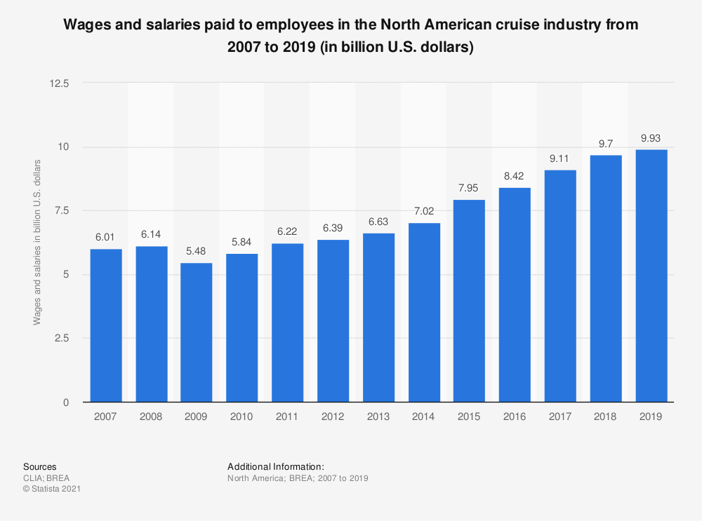 Statistic: Wages and salaries paid to employees in the North American cruise industry from 2007 to 2017 (in billion U.S. dollars) | Statista