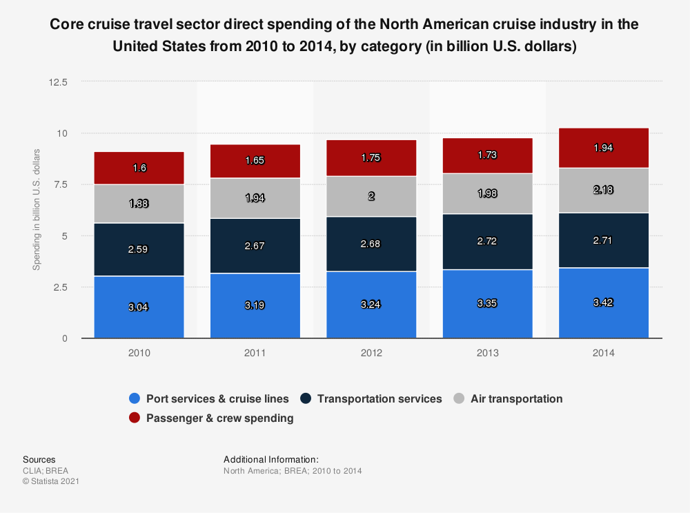 Statistic: Core cruise travel sector direct spending of the North American cruise industry in the United States from 2010 to 2014, by category (in billion U.S. dollars) | Statista