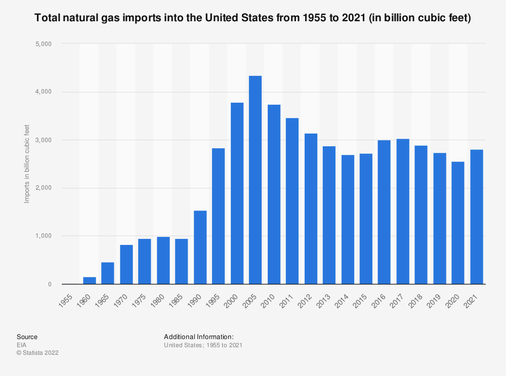 Statistic: U.S. natural gas imports from 1955 to 2018 (in billion cubic feet) | Statista