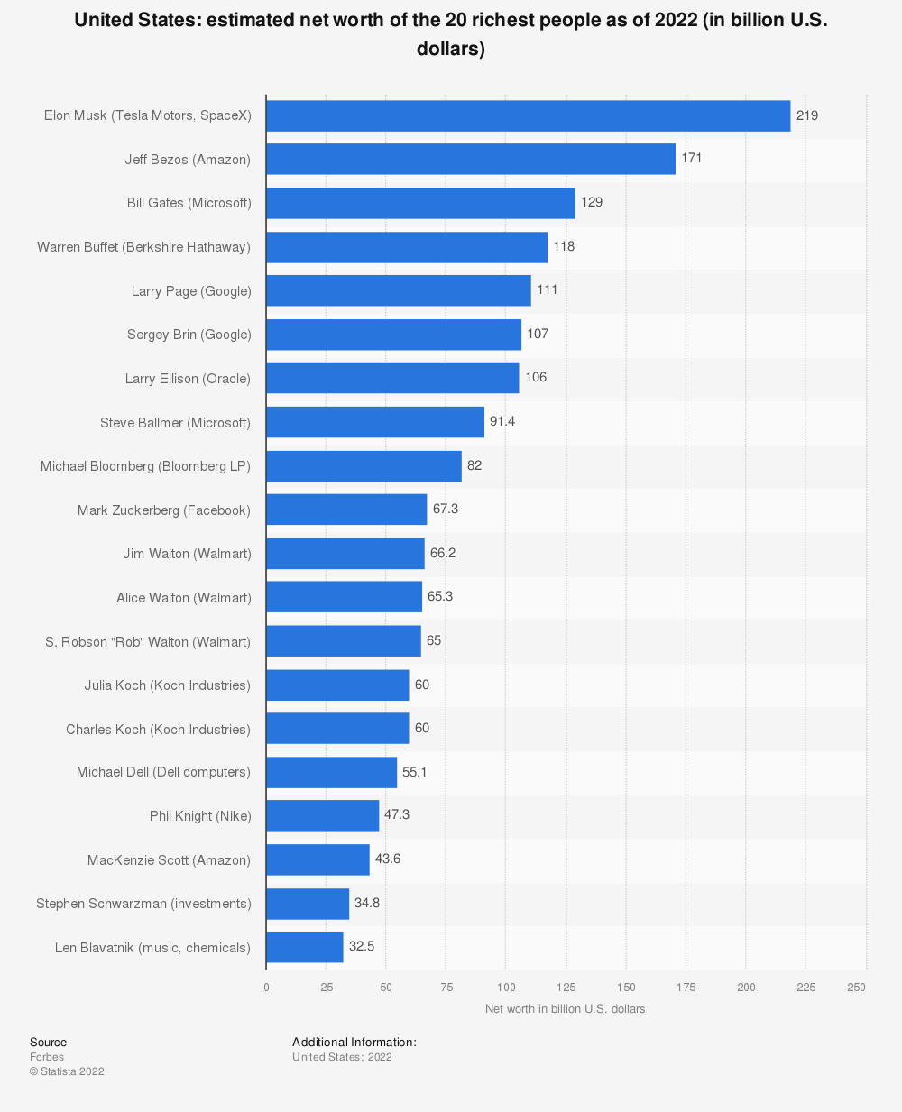 Statistic: Richest people in America: estimated net worth of the 30 richest people 2018 (in billion U.S. dollars) | Statista