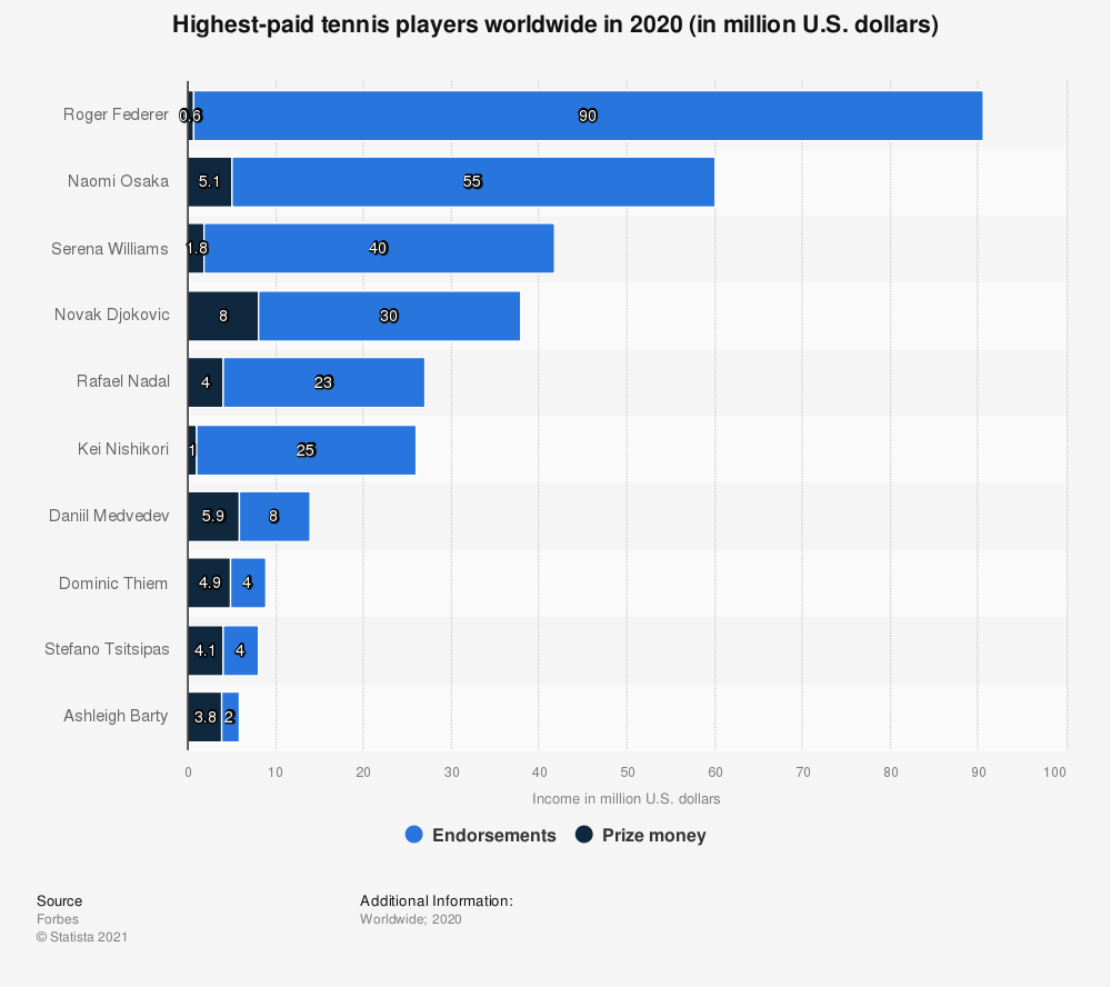 Statistic: The world's highest-paid tennis players in 2018/19 (in million U.S. dollars)* | Statista