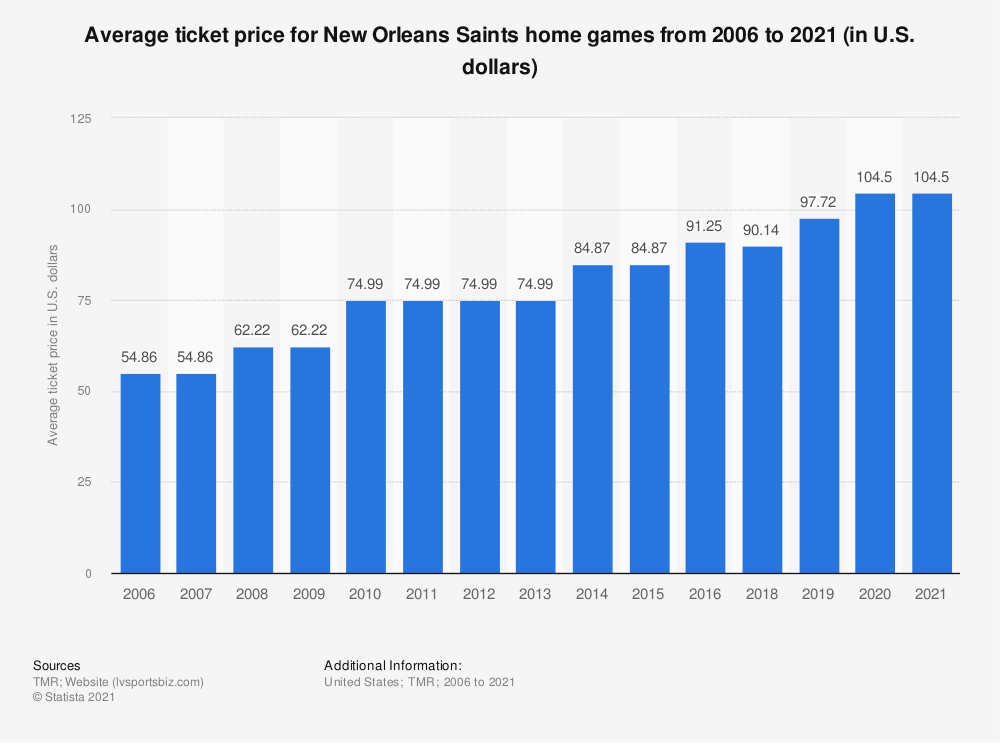Statistic: Average ticket price for New Orleans Saints home games from 2006 to 2019 (in U.S. dollars)* | Statista