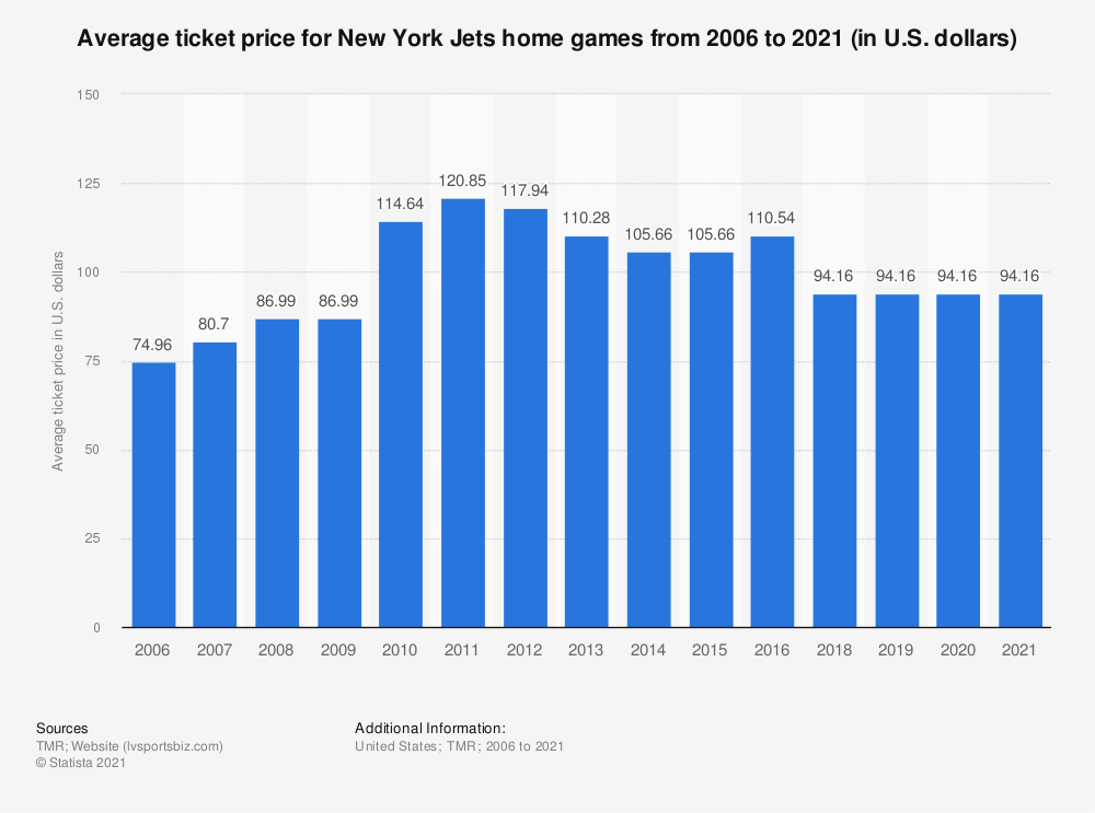Statistic: Average ticket price for New York Jets home games from 2006 to 2019 (in U.S. dollars)* | Statista