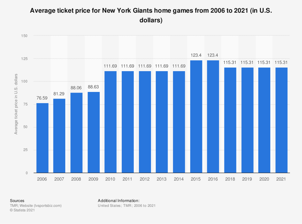 Statistic: Average ticket price for New York Giants home games from 2006 to 2018 (in U.S. dollars)* | Statista
