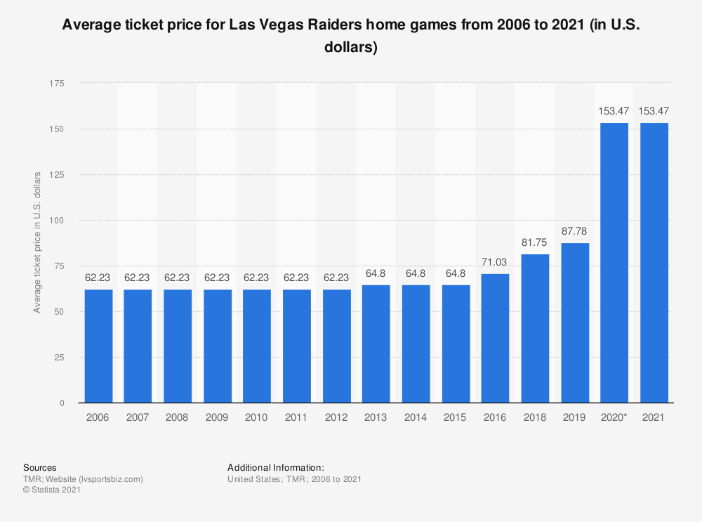 Statistic: Average ticket price for Las Vegas Raiders home games from 2006 to 2020 (in U.S. dollars) | Statista