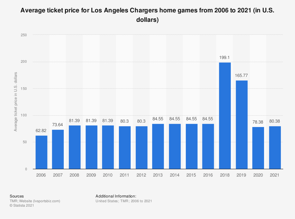 Statistic: Average ticket price for Los Angeles Chargers home games from 2006 to 2019 (in U.S. dollars)* | Statista