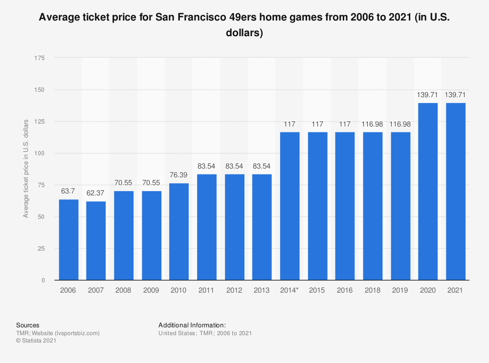 Statistic: Average ticket price for San Francisco 49ers home games from 2006 to 2018 (in U.S. dollars)* | Statista
