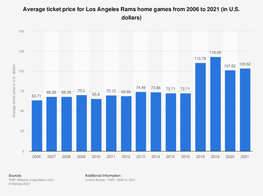 Statistic: Average ticket price for Los Angeles Rams home games from 2006 to 2019 (in U.S. dollars)* | Statista