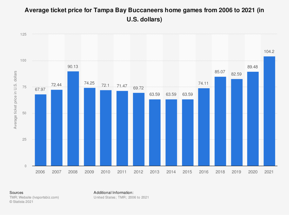 Statistic: Average ticket price for Tampa Bay Buccaneers home games from 2006 to 2018 (in U.S. dollars)* | Statista