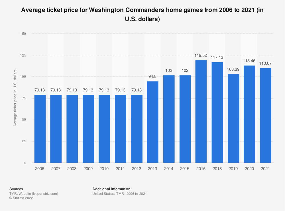 Statistic: Average ticket price for Washington Redskins home games from 2006 to 2019 (in U.S. dollars)* | Statista