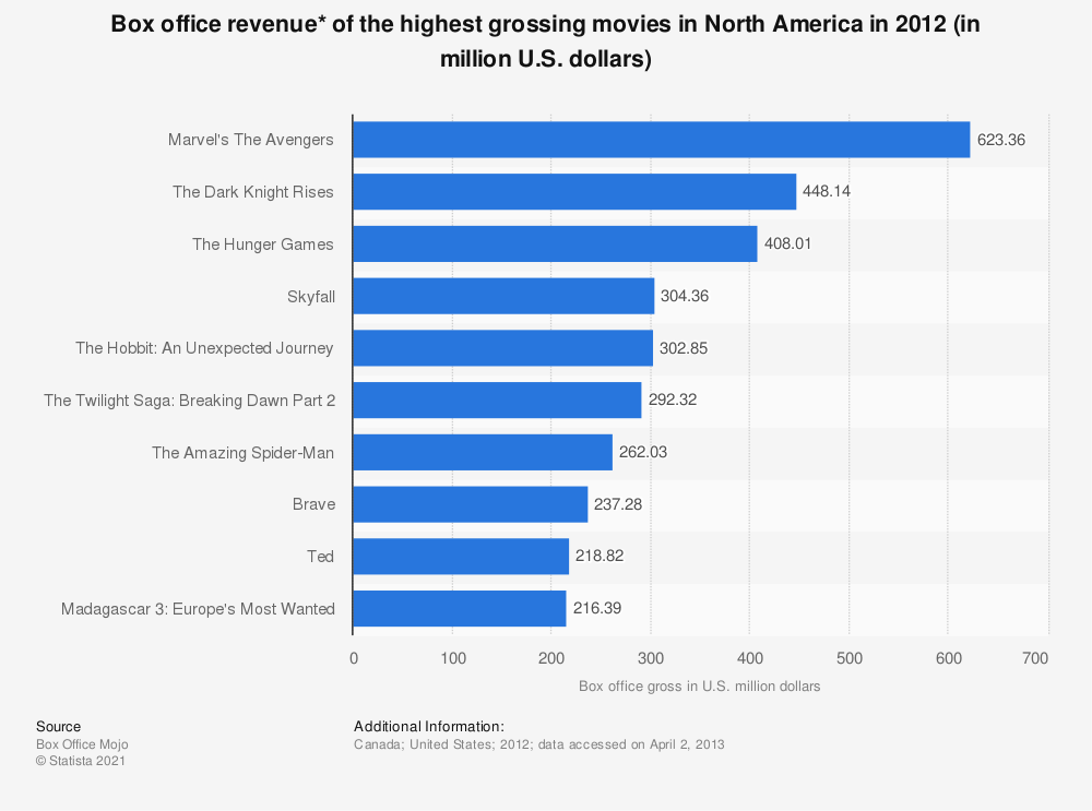 Statistic: Box office revenue* of the highest grossing movies in North America in 2012 (in million U.S. dollars) | Statista