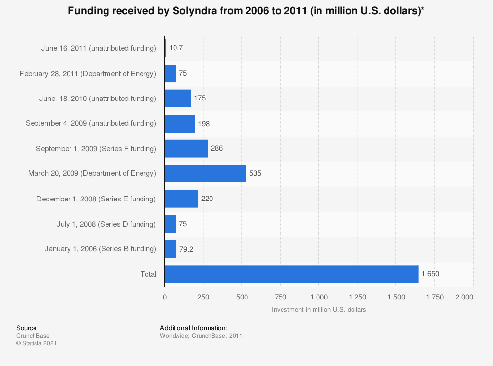 Statistic: Funding received by Solyndra from 2006 to 2011 (in million U.S. dollars)* | Statista