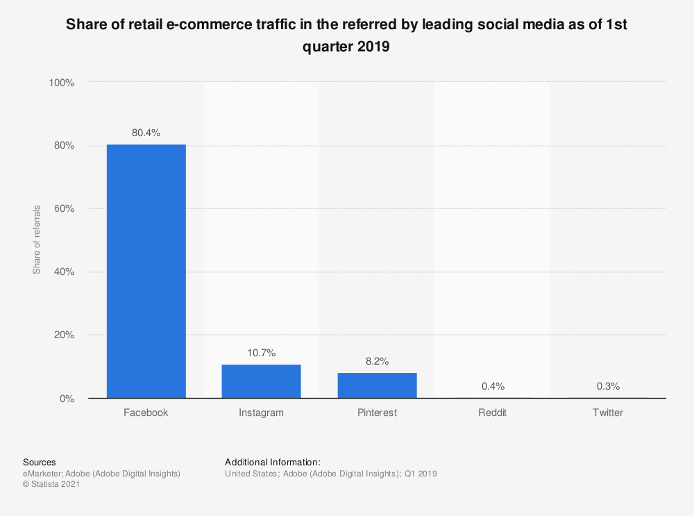 Statistic: Share of retail e-commerce traffic in North America referred by leading social media as of 1st half 2016 | Statista