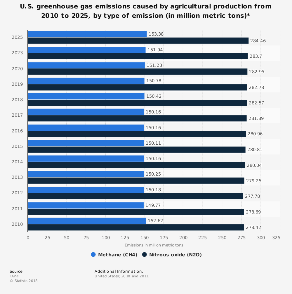Statistic: U.S. greenhouse gas emissions caused by agricultural production from 2010 to 2025, by type of emission (in million metric tons)* | Statista