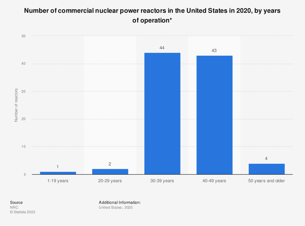 Statistic: Number of commercial U.S. nuclear power reactors in 2018*, by years of operation | Statista