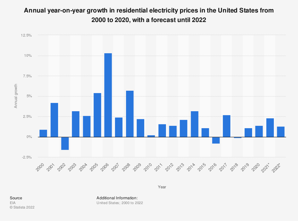 Statistic: Annual year-on-year growth in residential electricity prices in the United States from 2000 to 2019, with a forecast until 2021 | Statista