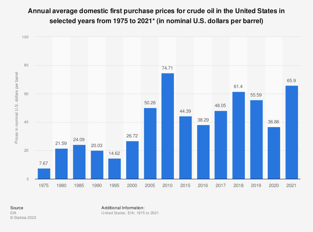 Statistic: Annual average U.S. domestic first purchase prices for crude oil from 1975 to 2019 (in nominal U.S. dollars per barrel)* | Statista