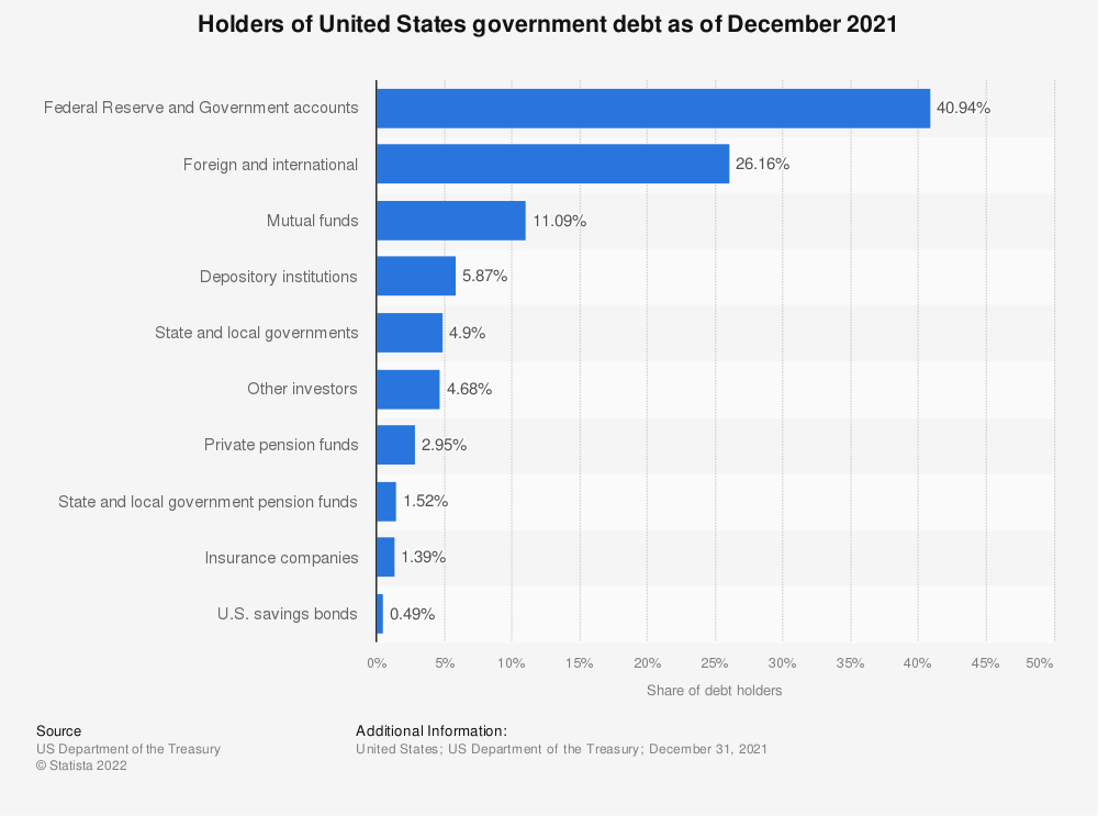 Statistic: Holders of the U.S. government debt as of December 2018 | Statista