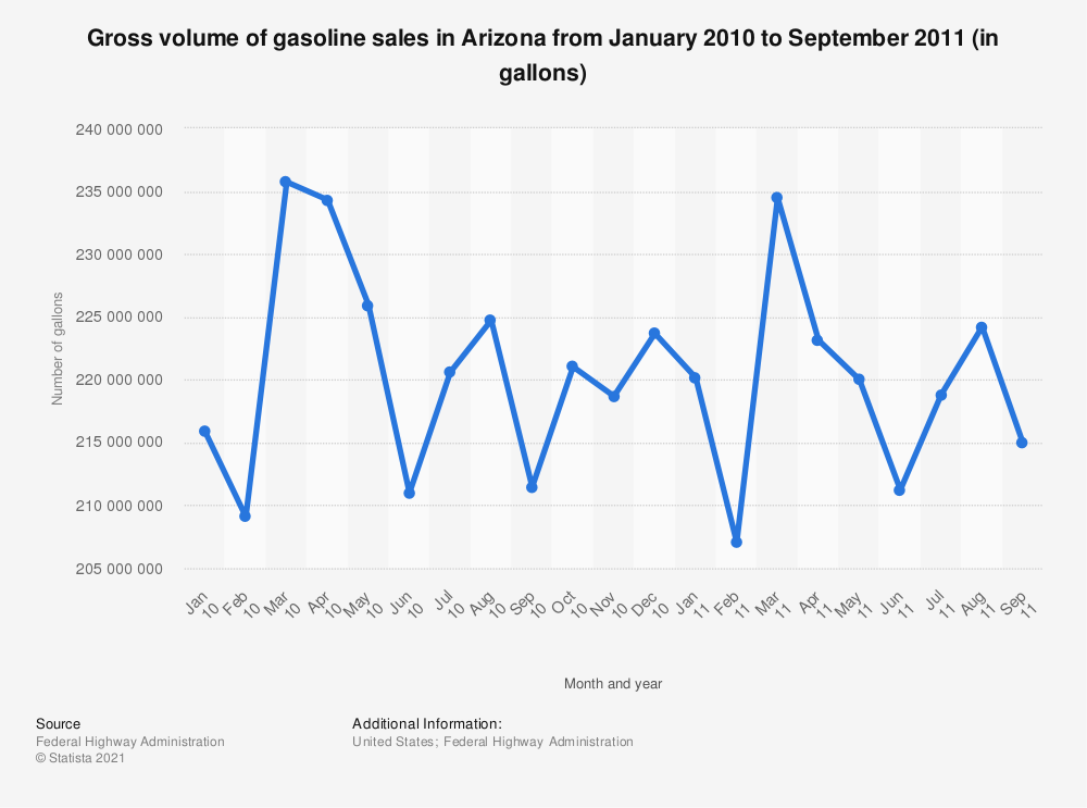 Statistic: Gross volume of gasoline sales in Arizona from January 2010 to September 2011 (in gallons) | Statista