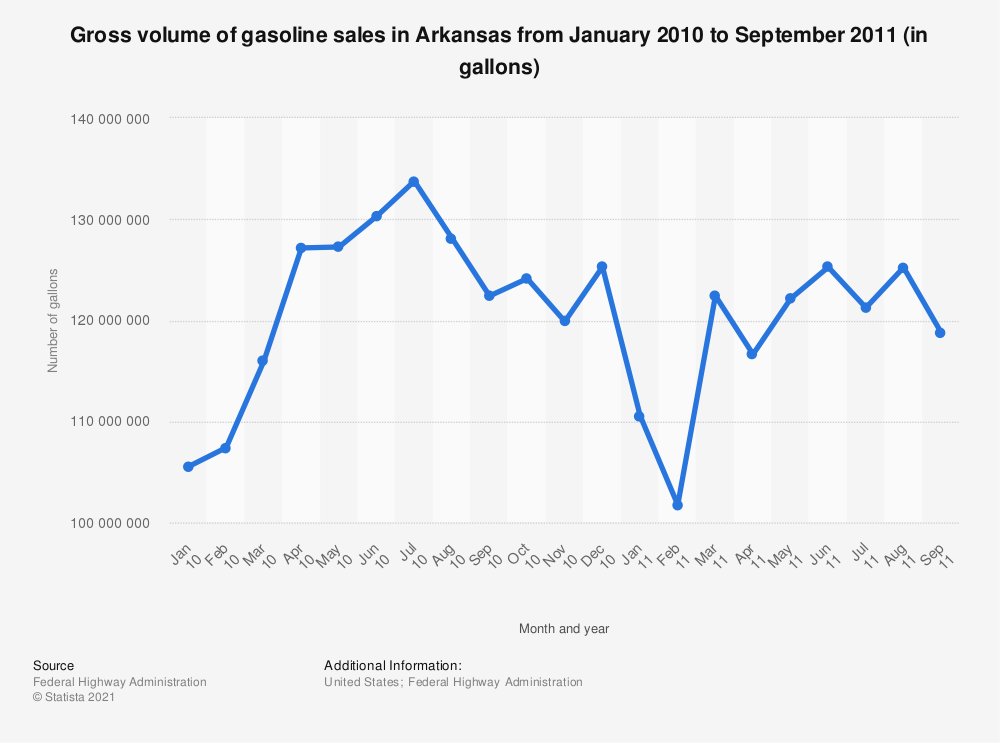 Statistic: Gross volume of gasoline sales in Arkansas from January 2010 to September 2011 (in gallons) | Statista