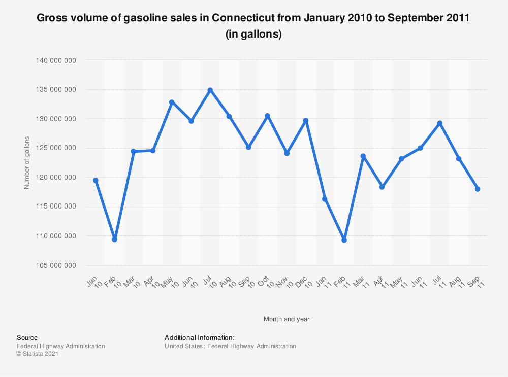 Statistic: Gross volume of gasoline sales in Connecticut from January 2010 to September 2011 (in gallons) | Statista