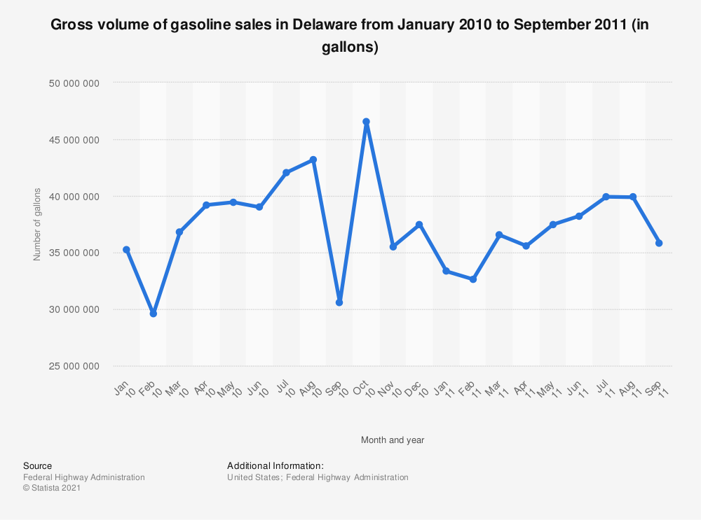Statistic: Gross volume of gasoline sales in Delaware from January 2010 to September 2011 (in gallons) | Statista