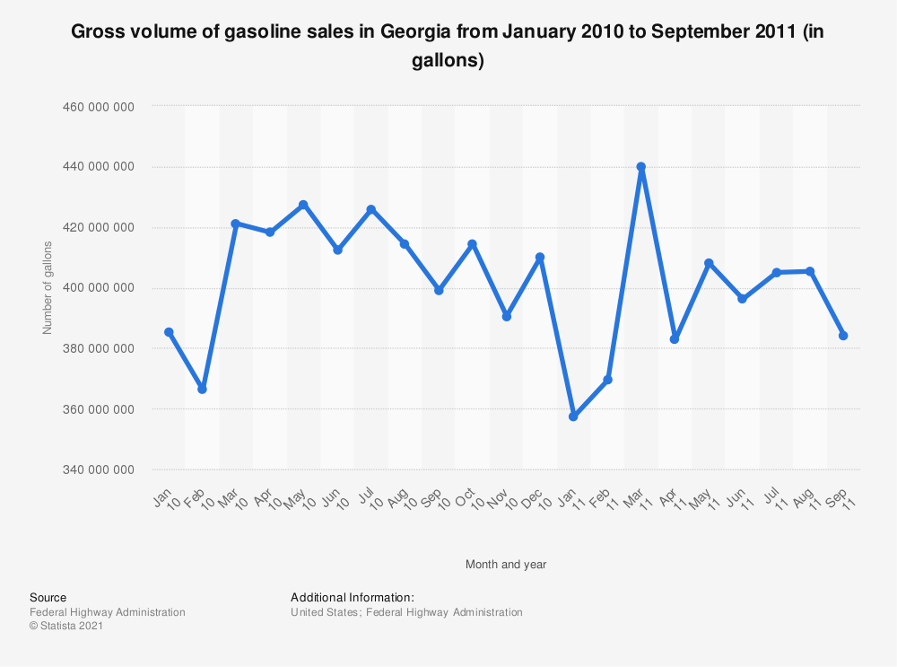 Statistic: Gross volume of gasoline sales in Georgia from January 2010 to September 2011 (in gallons) | Statista
