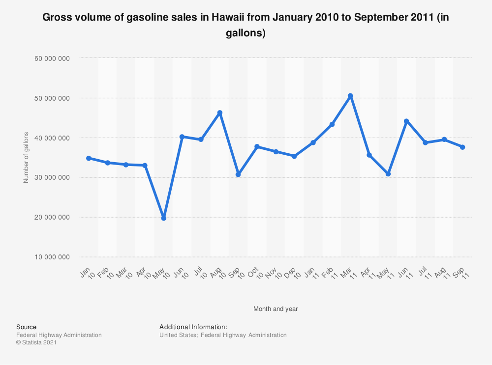 Statistic: Gross volume of gasoline sales in Hawaii from January 2010 to September 2011 (in gallons) | Statista