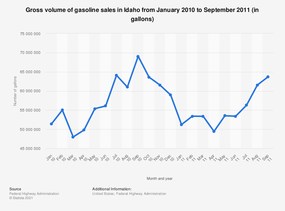 Statistic: Gross volume of gasoline sales in Idaho from January 2010 to September 2011 (in gallons) | Statista