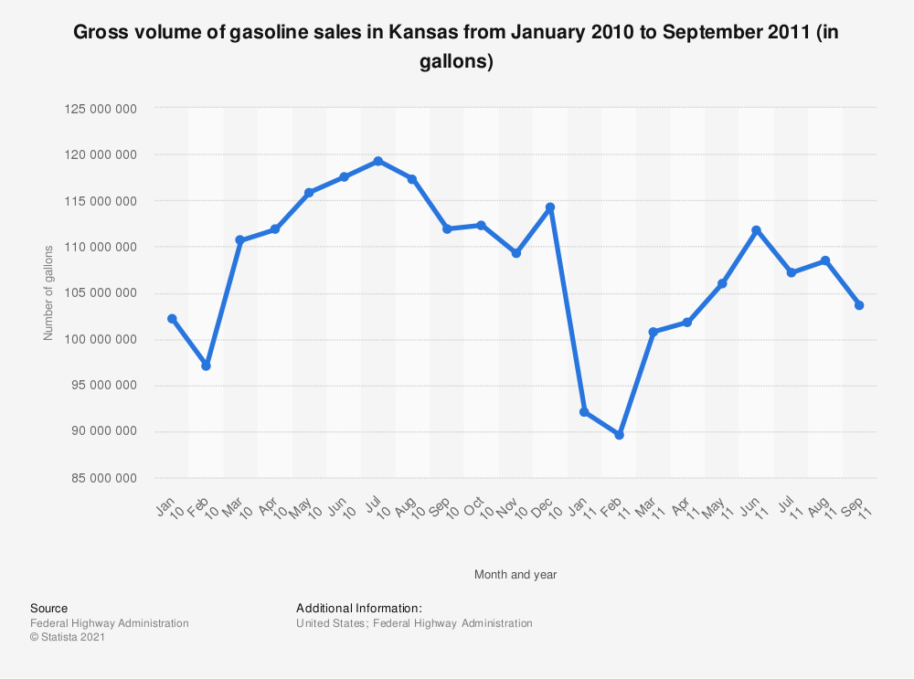 Statistic: Gross volume of gasoline sales in Kansas from January 2010 to September 2011 (in gallons)   Statista